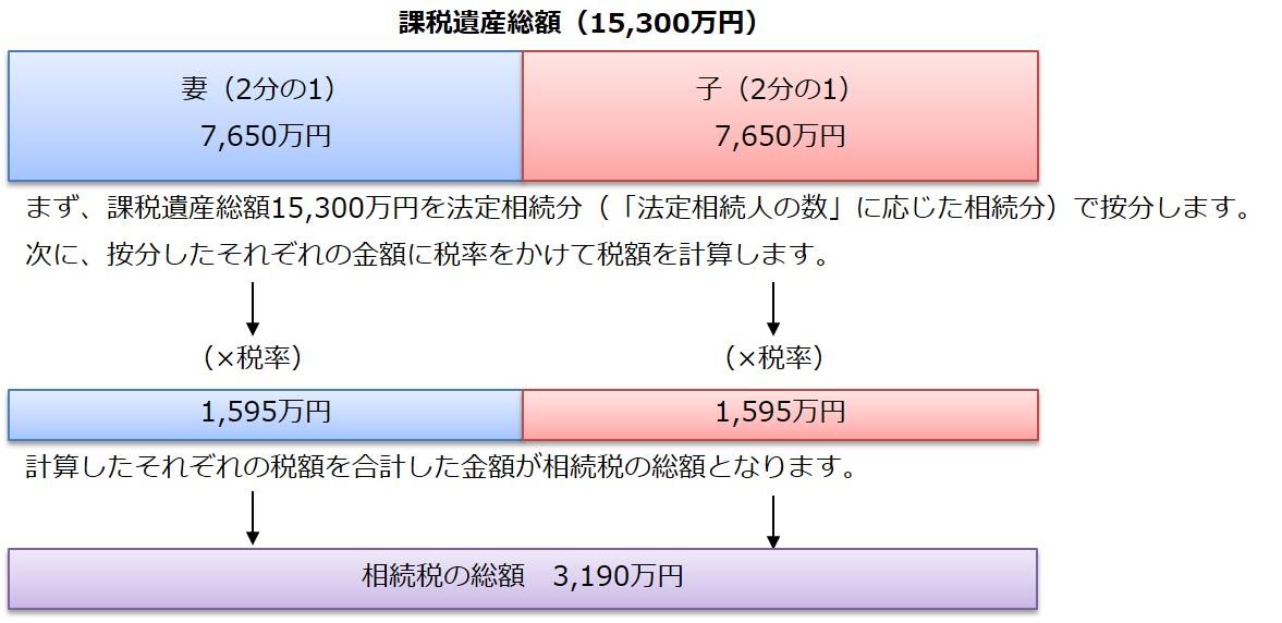 課税遺産総額2