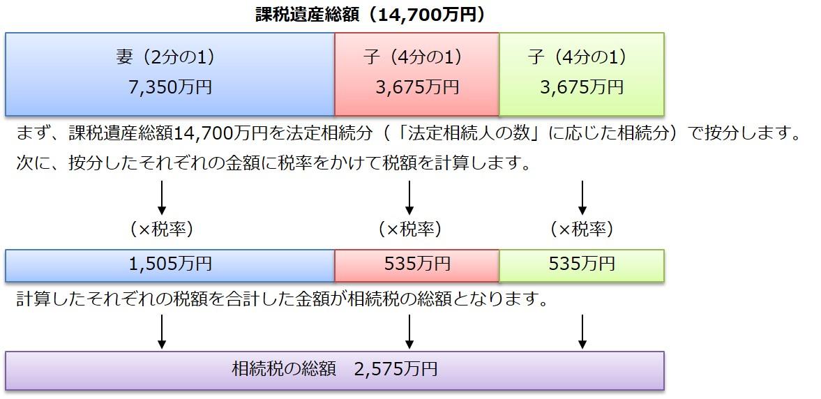 課税遺産総額