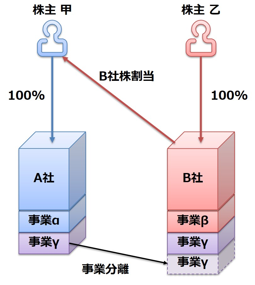 ⑥分割型吸収分割
