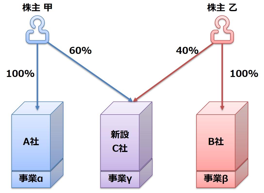 ④分割型共同新設分割 後