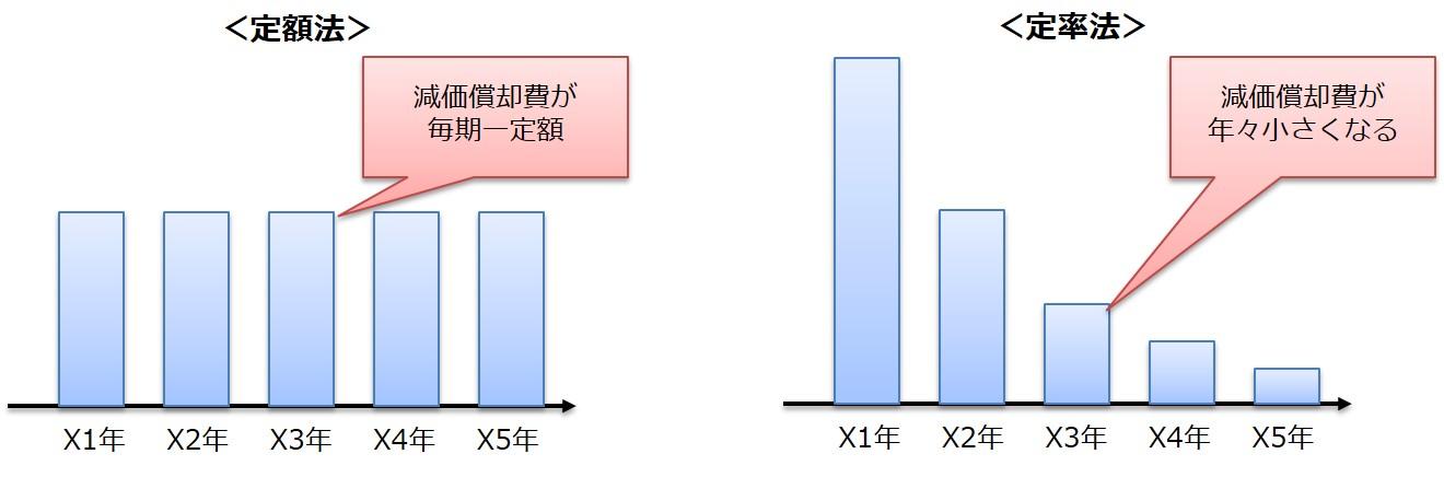 定額法と定率法