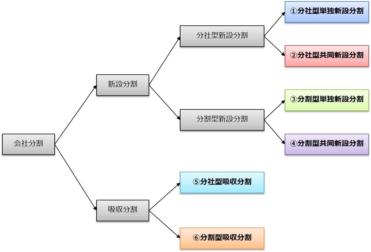 会社分割 類型