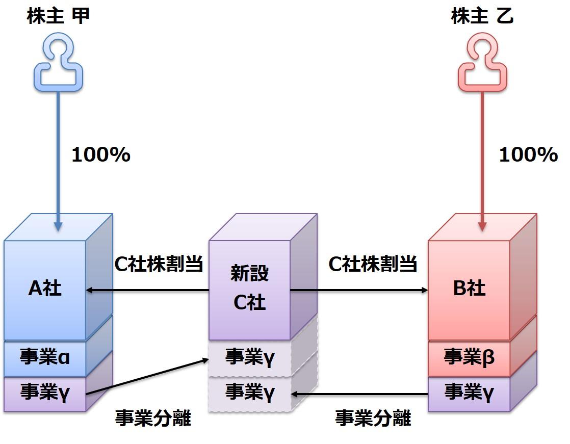 ②分社型共同新設分割