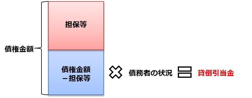 財務内容評価法Ⅰ