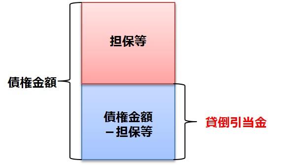 財務内容評価法Ⅱ