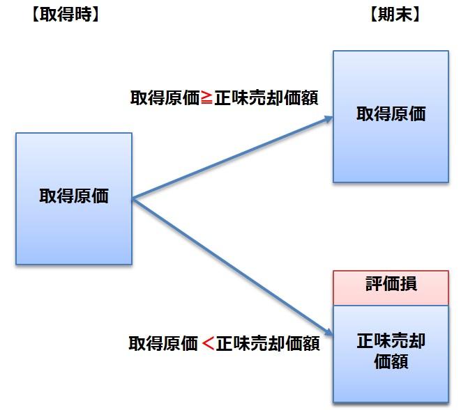 棚卸資産の評価基準