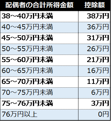 %e9%85%8d%e5%81%b6%e8%80%85%e7%89%b9%e5%88%a5%e6%8e%a7%e9%99%a4