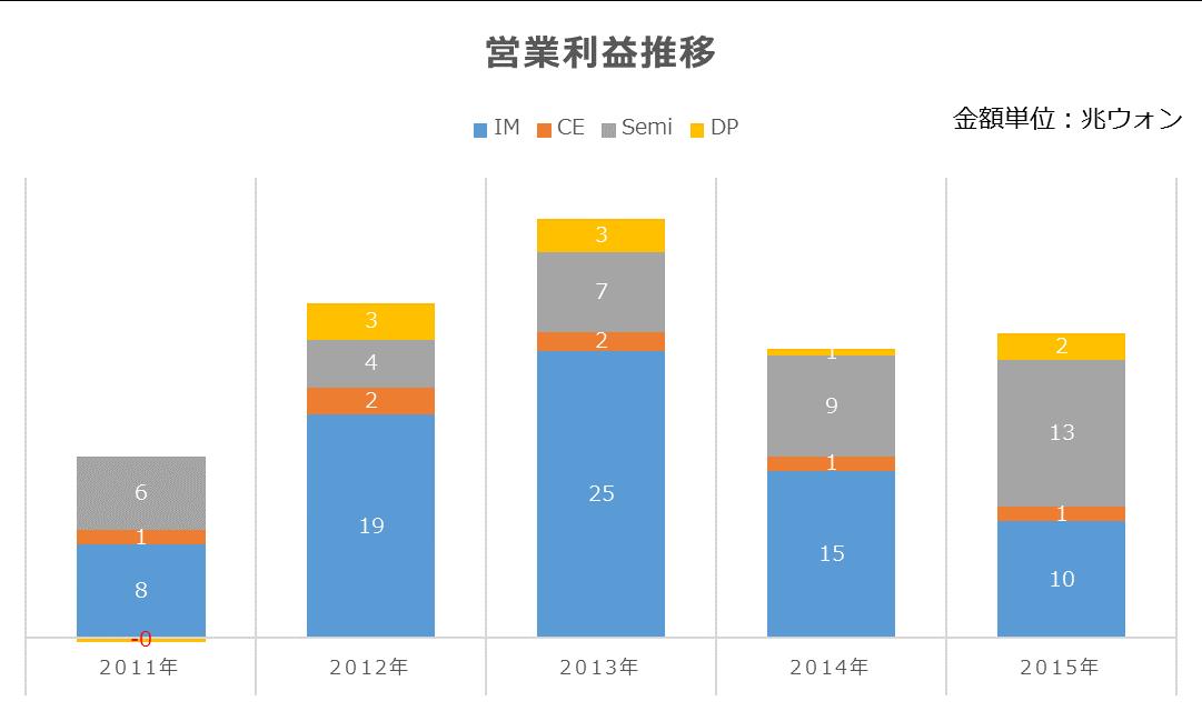 %e3%82%b5%e3%83%a0%e3%82%b9%e3%83%b3%e3%80%80%e5%96%b6%e6%a5%ad%e5%88%a9%e7%9b%8a