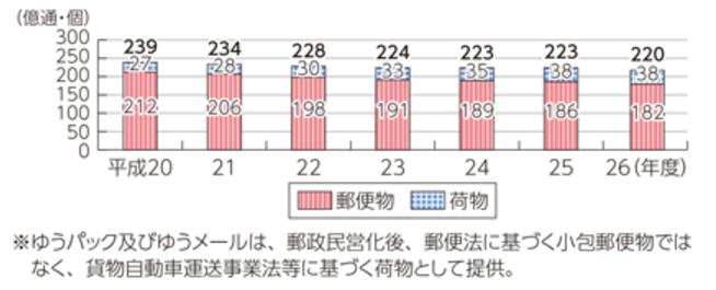 %e9%83%b5%e4%be%bf%e7%89%a9%e6%8e%a8%e7%a7%bb