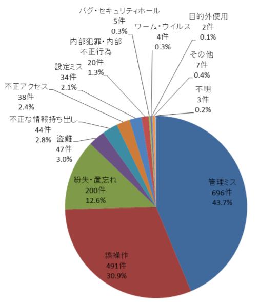 %e6%bc%8f%e6%b4%a9%e4%bb%b6%e6%95%b0