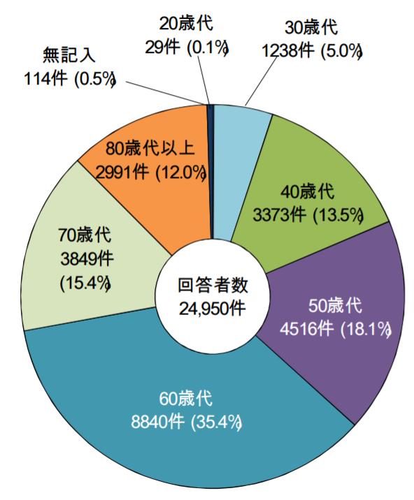 %e7%a8%8e%e7%90%86%e5%a3%ab%e3%80%80%e5%b9%b4%e9%bd%a2