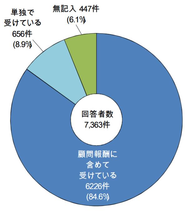 %e7%b5%8c%e5%96%b6%e5%8a%a9%e8%a8%80%e6%a5%ad%e5%8b%99%e3%81%ae%e5%a0%b1%e9%85%ac