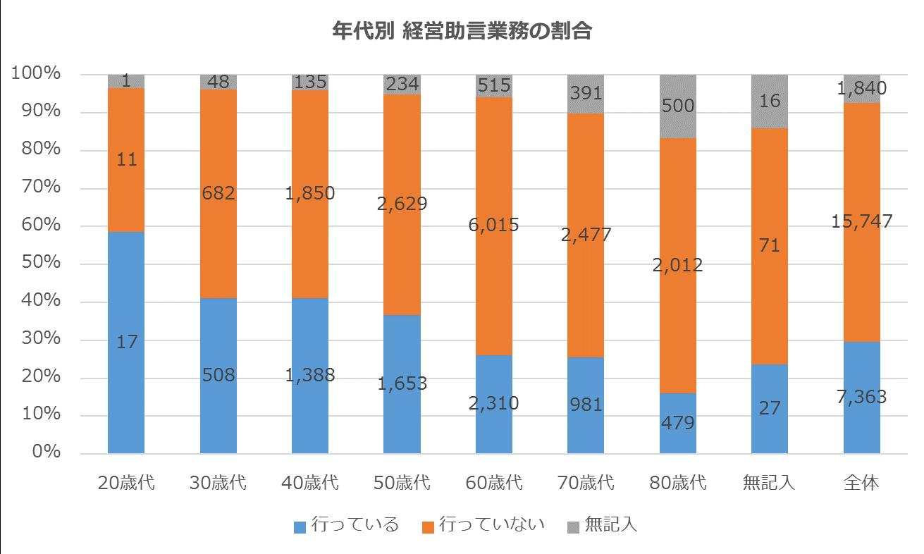 %e7%b5%8c%e5%96%b6%e5%8a%a9%e8%a8%80%e6%a5%ad%e5%8b%99%e3%81%ae%e5%89%b2%e5%90%88